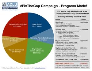 #FixtheGap Pie Chart
