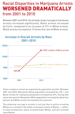 Racial disparities worsened