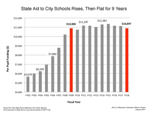 State Aid to City Schools, 2002-2018