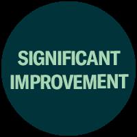 Significant Improvement