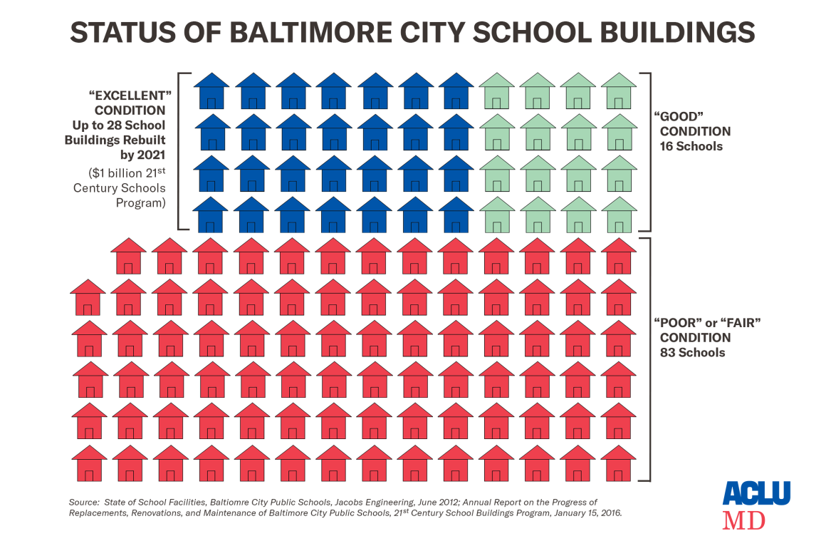 Status of Baltimore City School Buildings