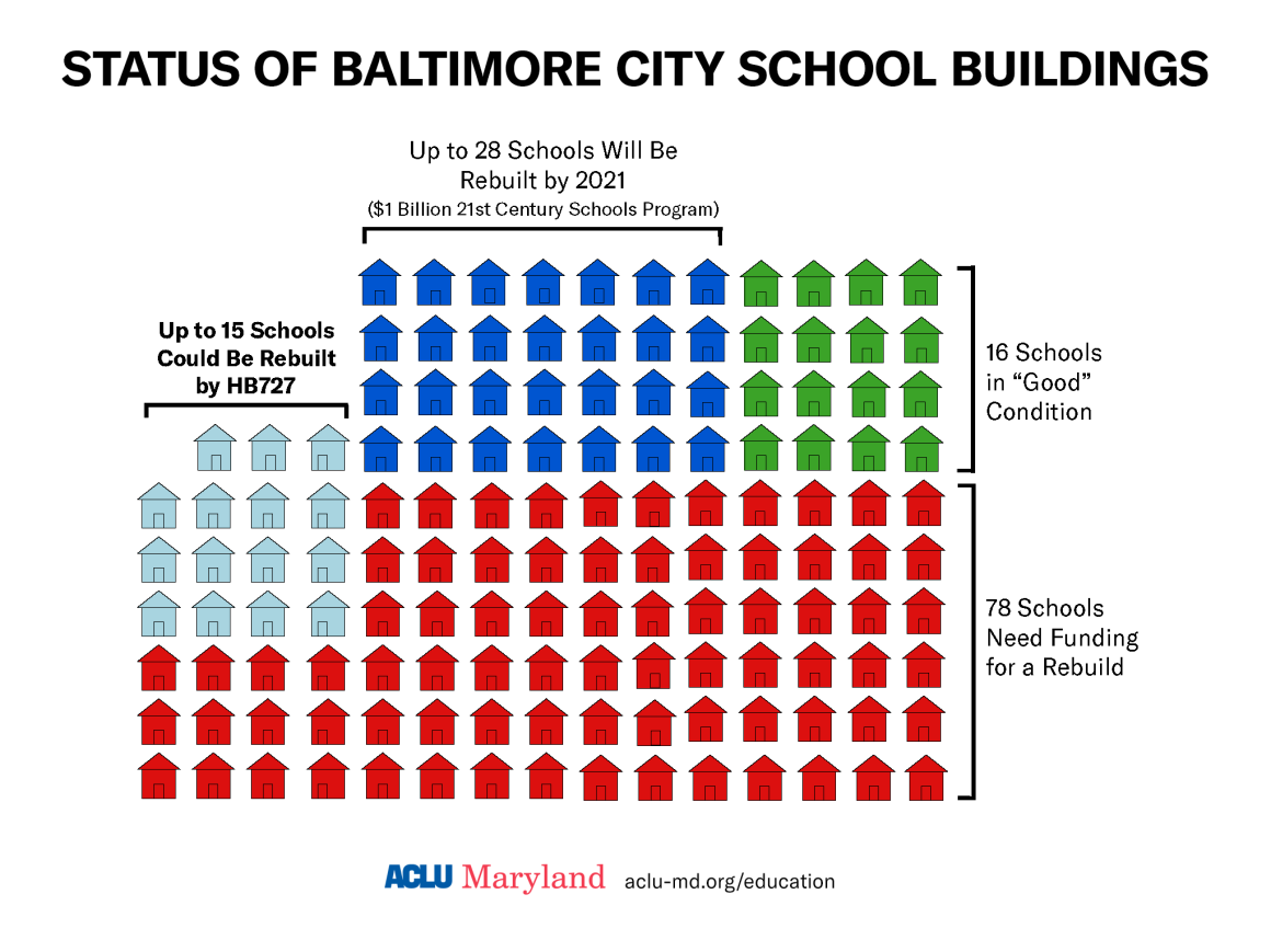 Status of Baltimore City School Buildings