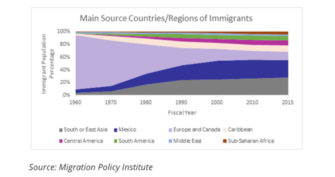 Graph that shows main source countries and regions of immigrants.