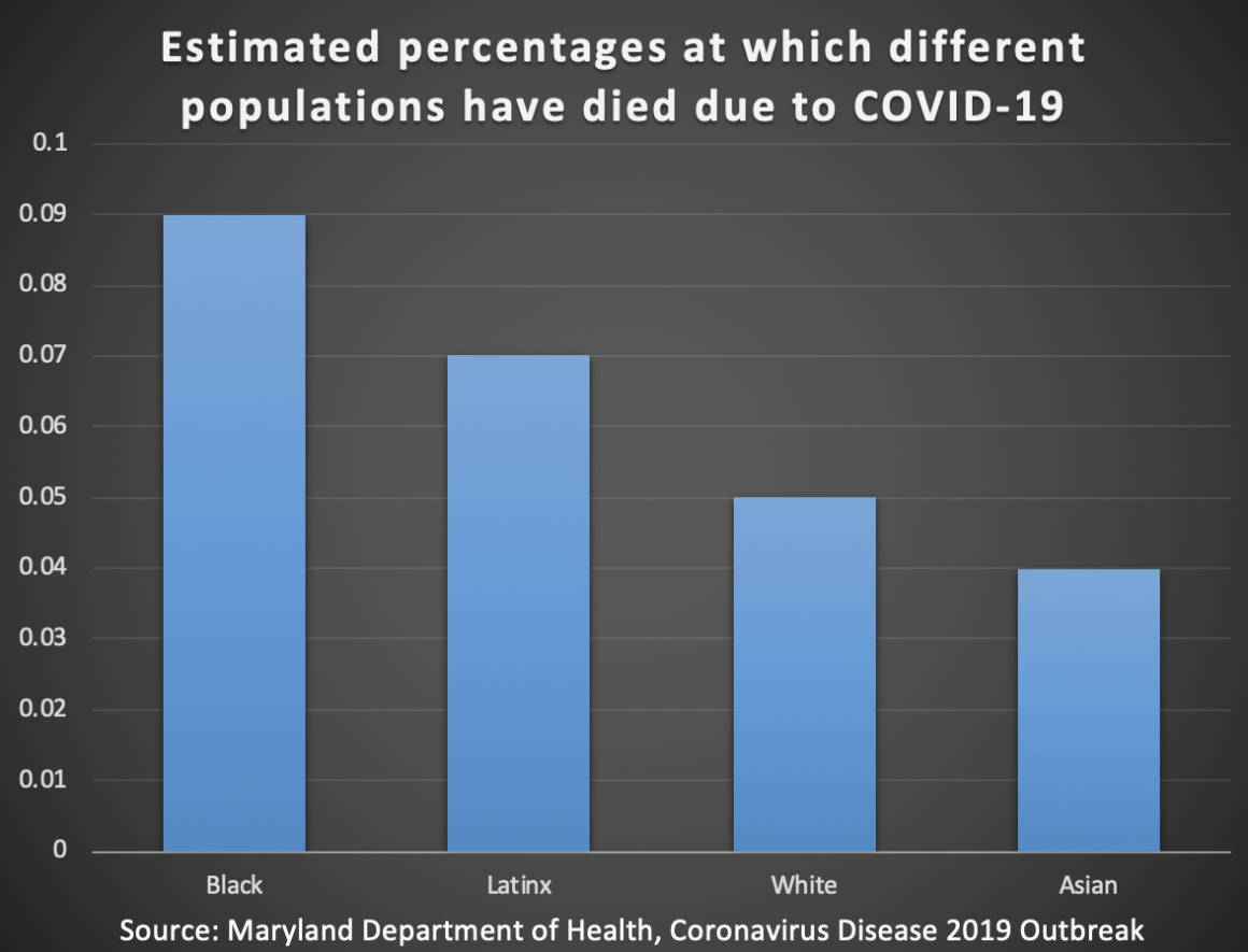 There is a bar graph showing that about .09 percent of Black people have died of COVID-19, about .07 percent of the Latinx people have died from the virus, about .05 of white people have died from it, and about .04 Asian people have died from it.
