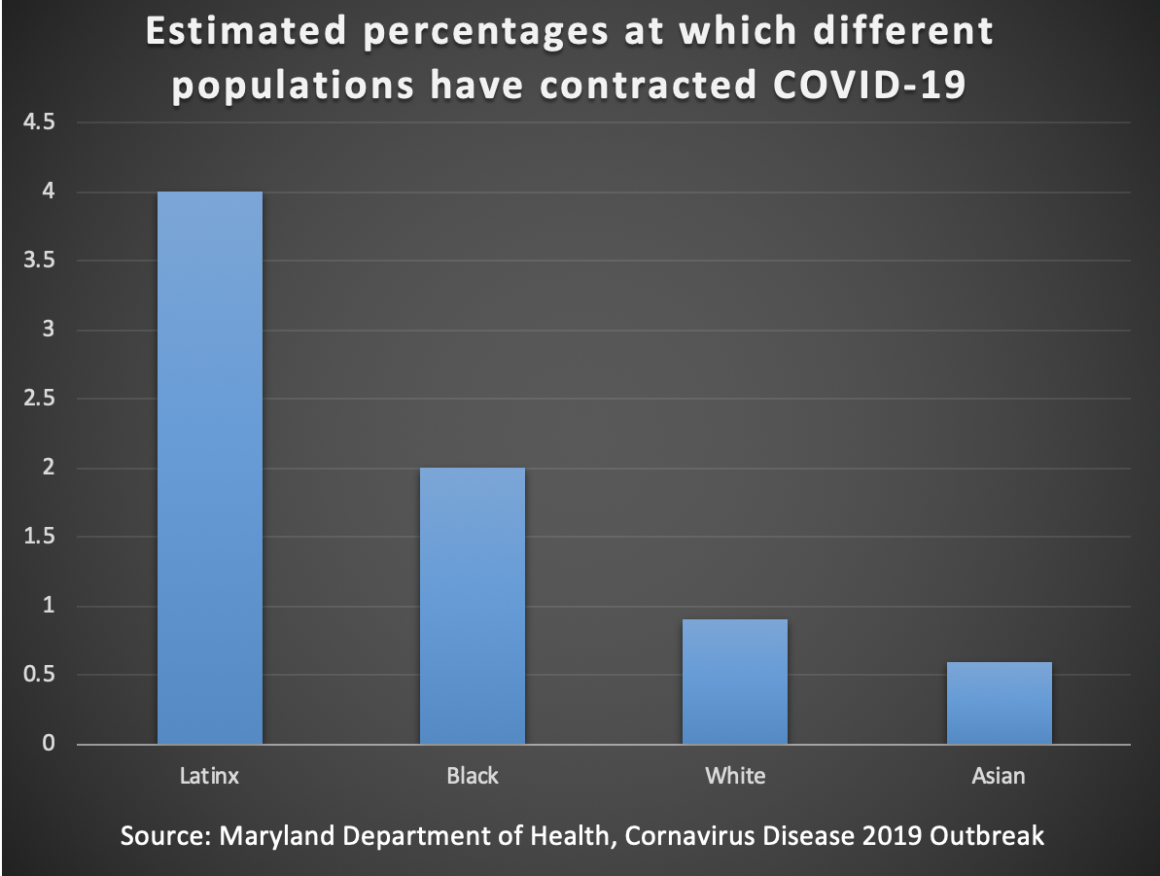 A bar graph that shows about 4 percent of Latinx people have contracted COVID-19, about 2 percent of Black people have contracted it, a little less than 1 percent of white people have contracted it, and a little over .5 percent of Asian people.