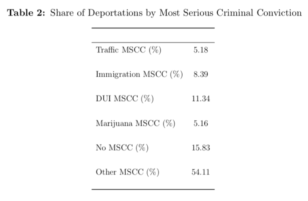 Share of Deportations by Most Serious Criminal Convictions table