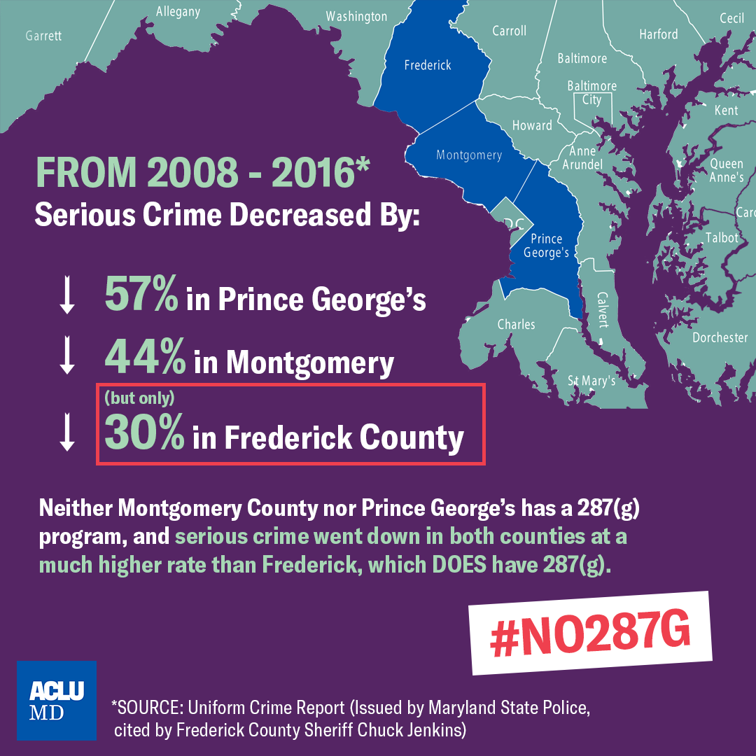 From 2008 to 2016, Montgomery County nor Prince George's has had a higher rate of decreased serious crime without 287(g) programs than Frederick County with a program. Image with the state of Maryland and the three counties in blue, purple background.