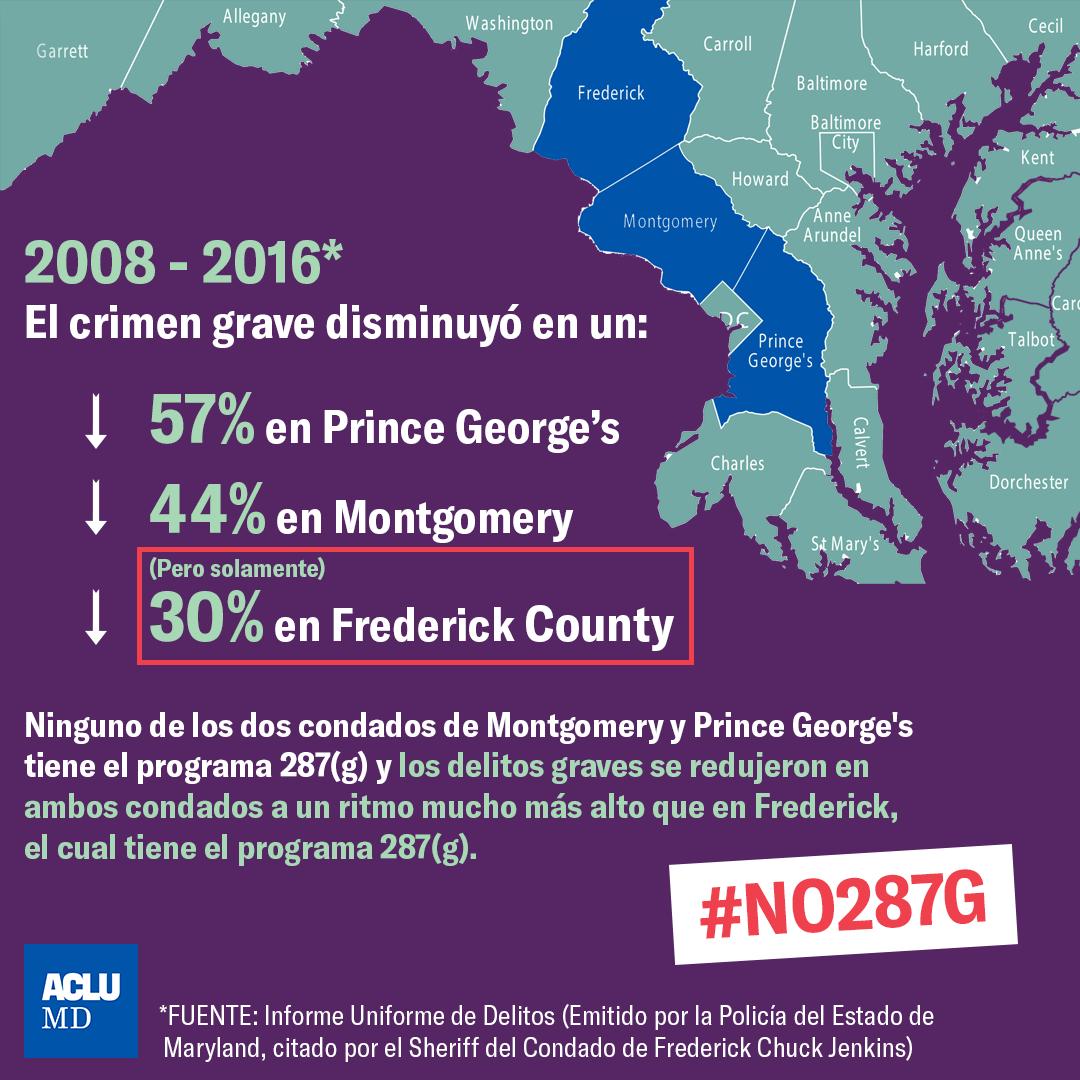 2008 - 2016 el crimen grave disminuyó, ninguno de los condados de Montgomery y Prince George's tiene el programma 287g y los delitos graves se redujeron en ambos condados a un ritmo mucho más alto que en Frederick, el cual tiene el programma 287(g).