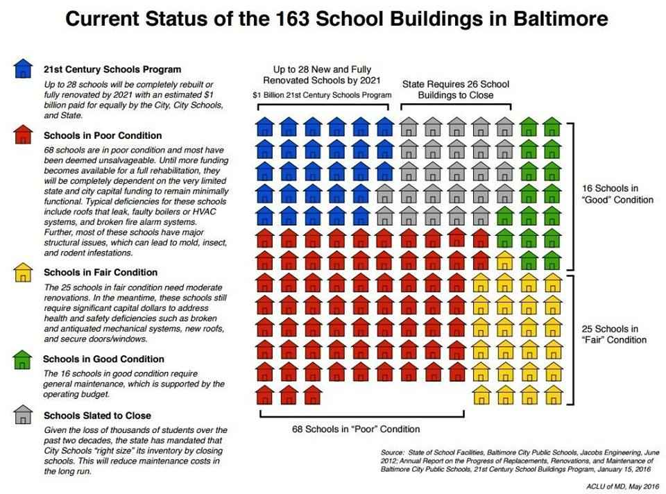 Current Status of the 163 School Buildings in Baltimore